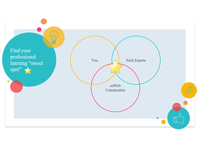 Find your professional learning sweet spot.